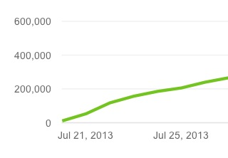 chart showing 200,000 youtube video views in 2 days