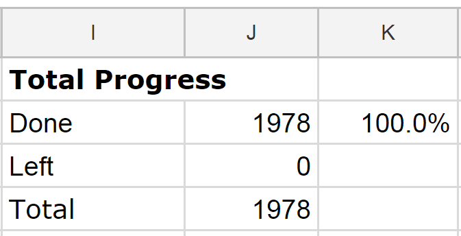 Spreadsheet cells Total Progress header, showing 1978 photos scanned for 100% finished and 0 left